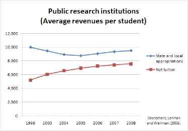 College Revenue