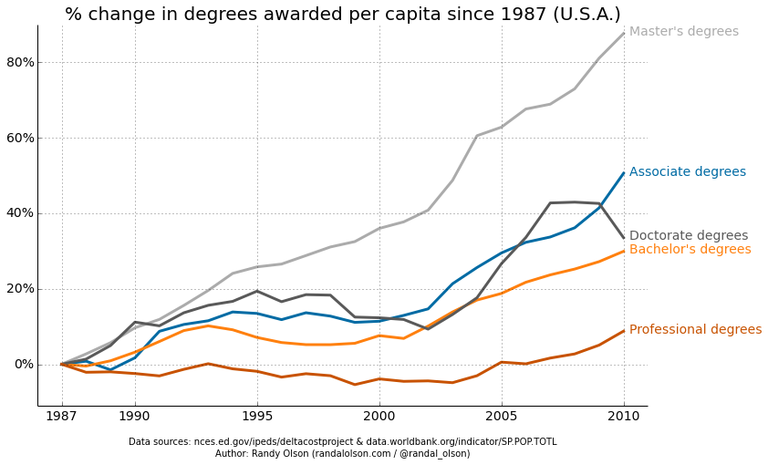 Degrees per Capita Increase in US