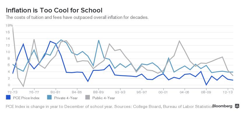 Collegiate Tuition Vs Inflation